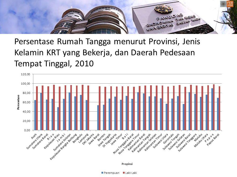Persentase Rumah Tangga menurut Provinsi, Jenis Kelamin KRT yang Bekerja, dan Daerah Pedesaan Tempat Tinggal, 2010