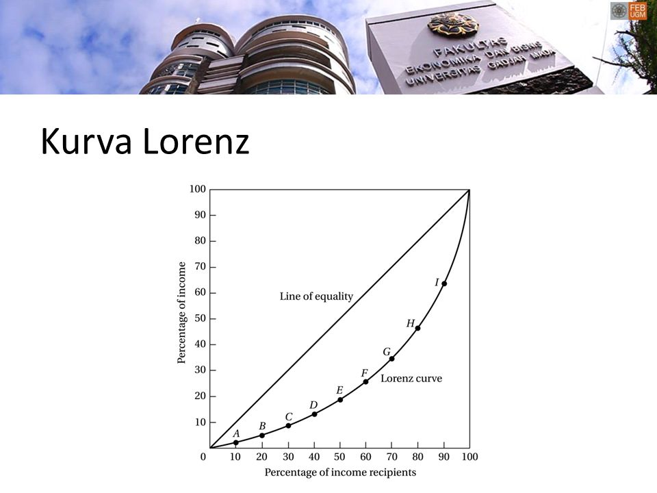 Kurva Lorenz