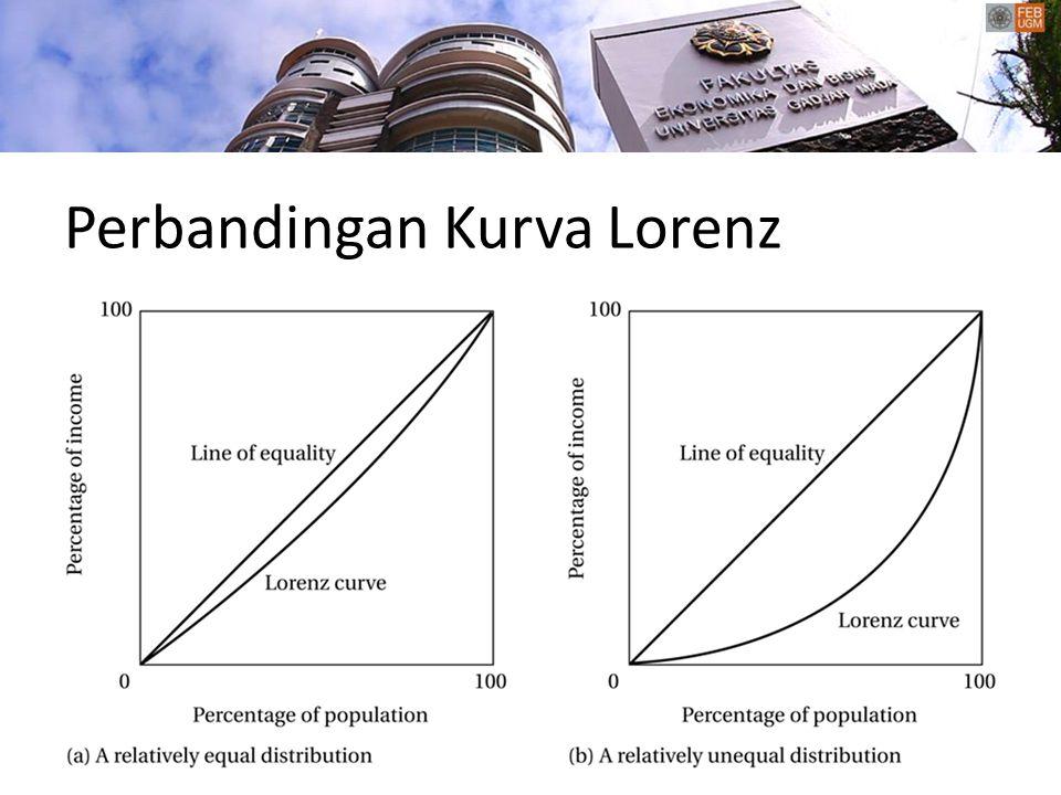 Perbandingan Kurva Lorenz