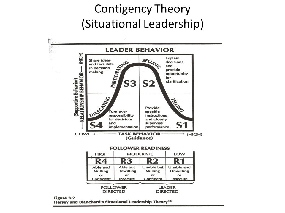 Contigency Theory (Situational Leadership)