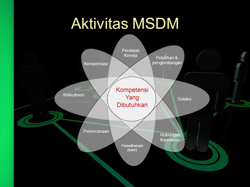 Aktivitas MSDM Kompetensi Yang Dibutuhkan Penilaian Kinerja