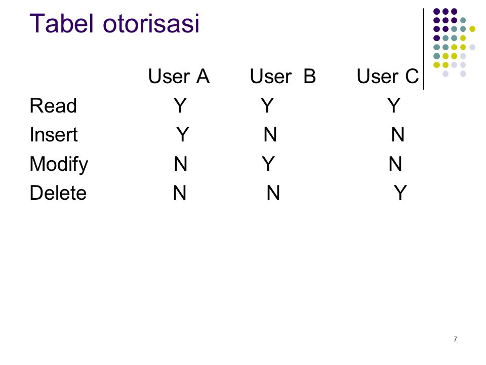 Tabel otorisasi User A User B User C Read Y Y Y Insert Y N N Modify N Y N Delete N N Y
