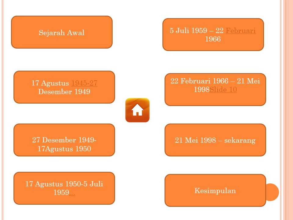 Sejarah Awal 5 Juli 1959 – 22 Februari 1966. 17 Agustus 1945-27 Desember 1949. 22 Februari 1966 – 21 Mei 1998Slide 10.