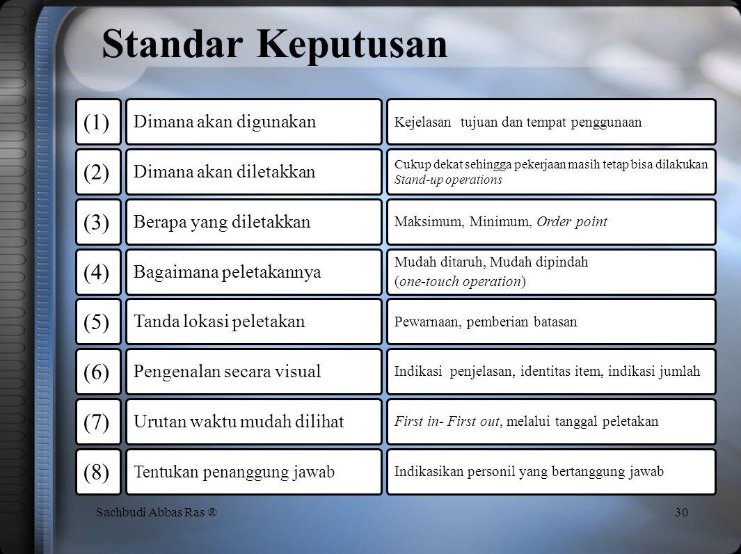 Standar Keputusan (1) (2) (3) (4) (5) (6) (7) (8)