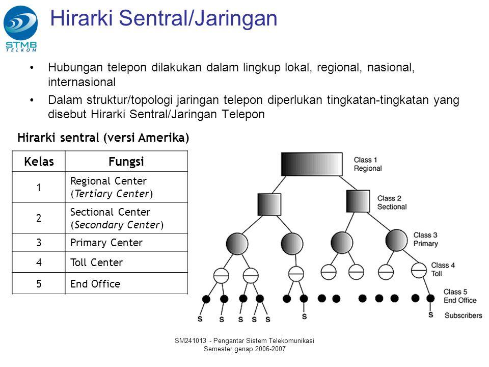 Hirarki Sentral/Jaringan