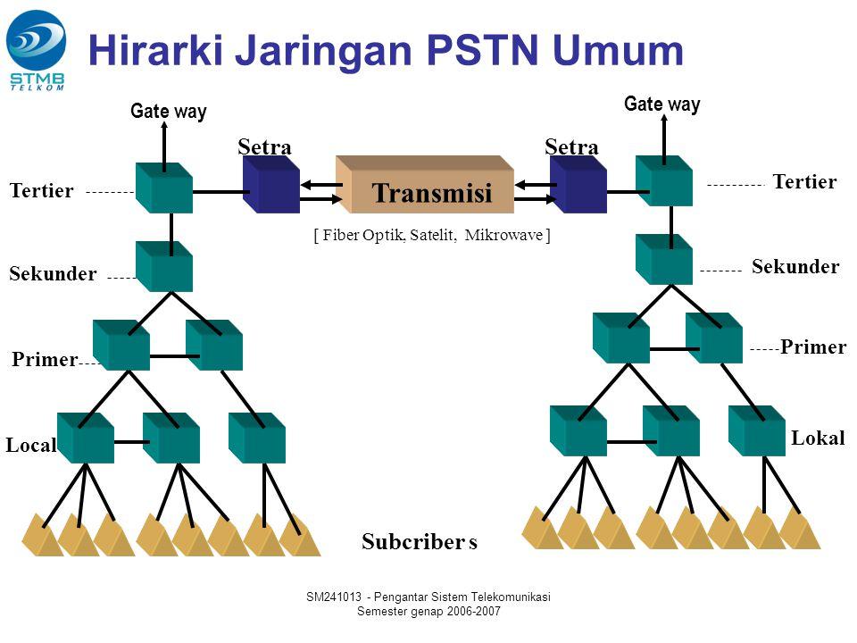 Hirarki Jaringan PSTN Umum