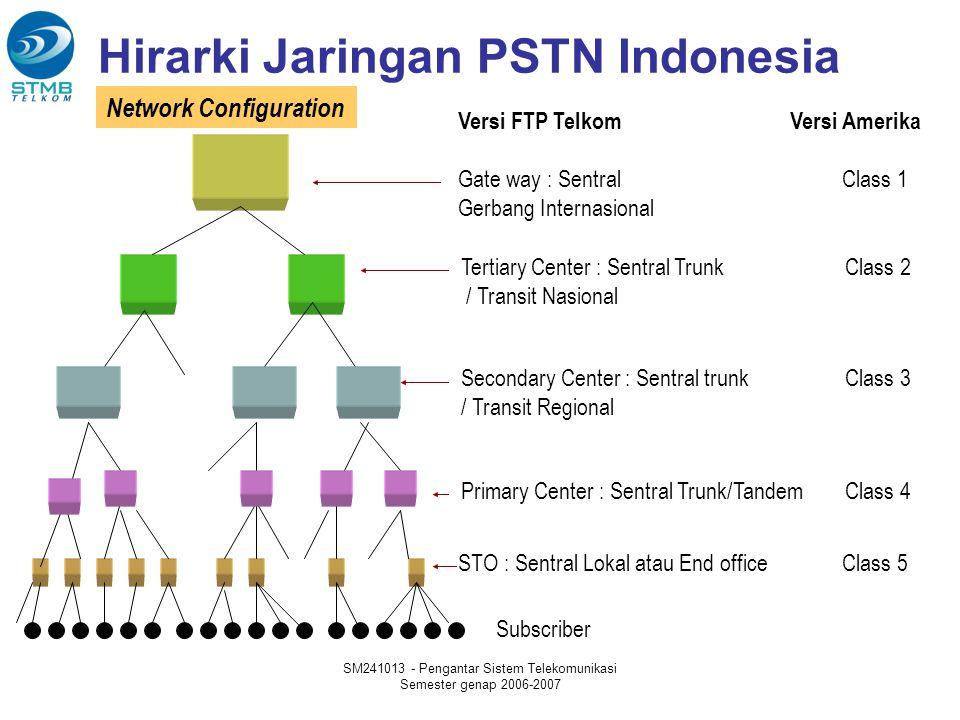 Hirarki Jaringan PSTN Indonesia