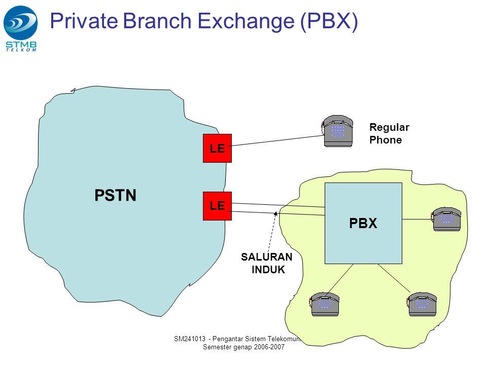Private Branch Exchange (PBX)