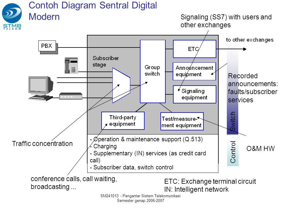 Contoh Diagram Sentral Digital Modern