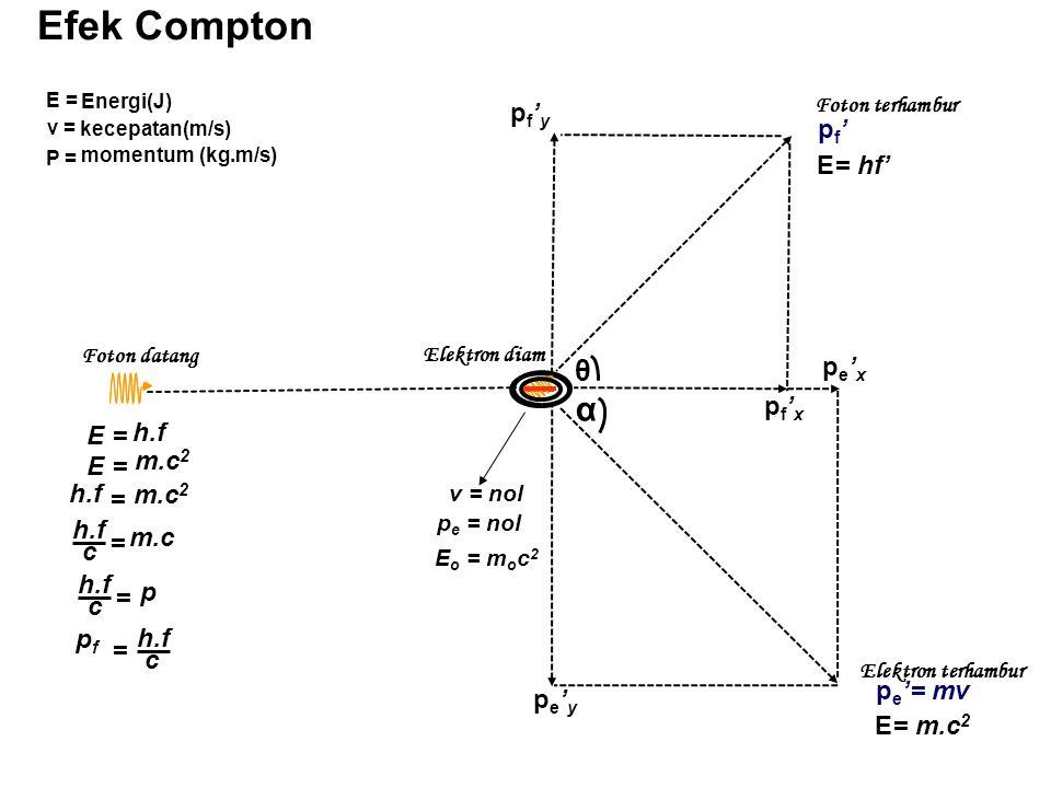 Efek Compton α θ pf'y pf' E= hf' pe'x pf'x h.f E = m.c2 E = h.f m.c2 =