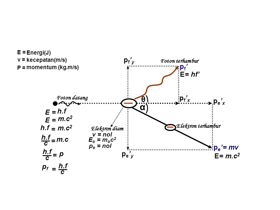 α θ pf'y pf' E= hf' pf'x pe'x h.f E = m.c2 E = h.f m.c2 = h.f m.c = c