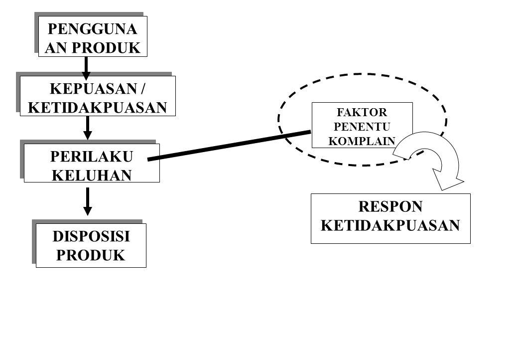 KEPUASAN / KETIDAKPUASAN FAKTOR PENENTU KOMPLAIN