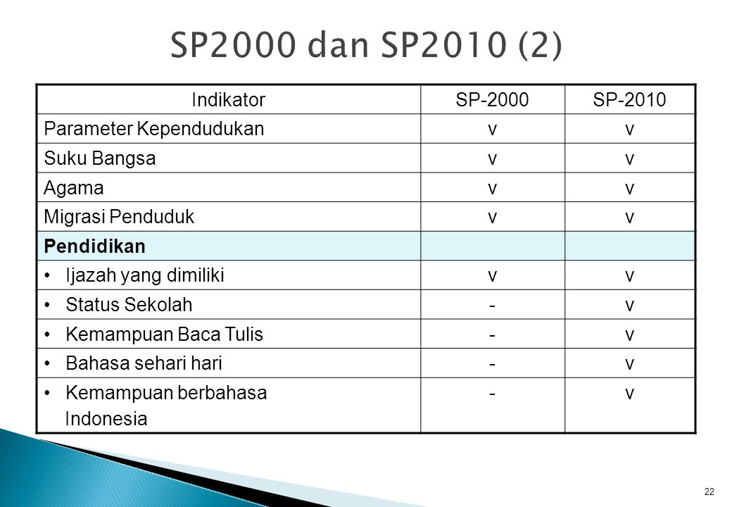 SP2000 dan SP2010 (2) Indikator SP-2000 SP-2010 Parameter Kependudukan
