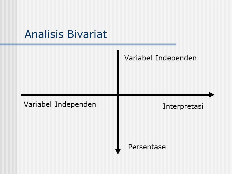 Analisis Bivariat Variabel Independen Variabel Independen Interpretasi