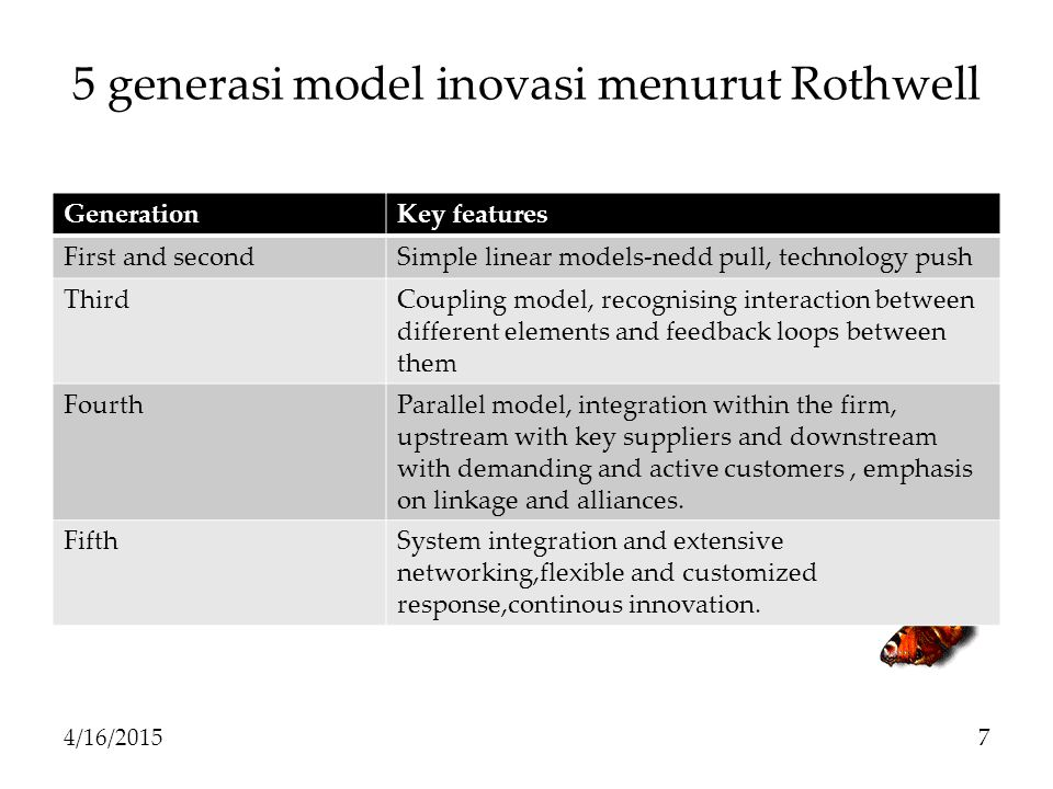 5 generasi model inovasi menurut Rothwell
