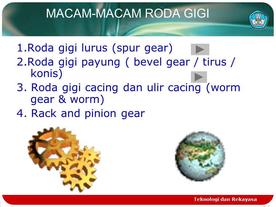 MACAM-MACAM RODA GIGI 1.Roda gigi lurus (spur gear)