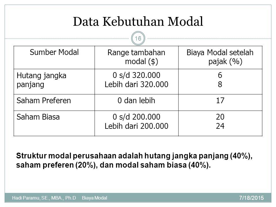 Data Kebutuhan Modal Sumber Modal Range tambahan modal ($)