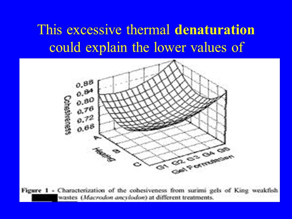 This excessive thermal denaturation could explain the lower values of