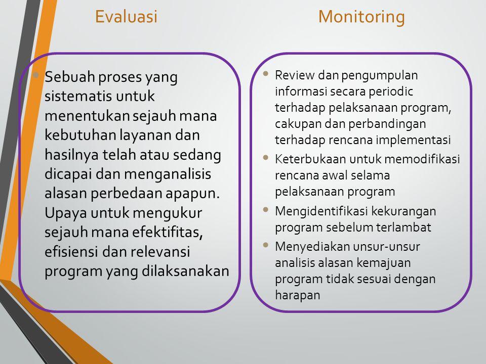 Evaluasi Monitoring.