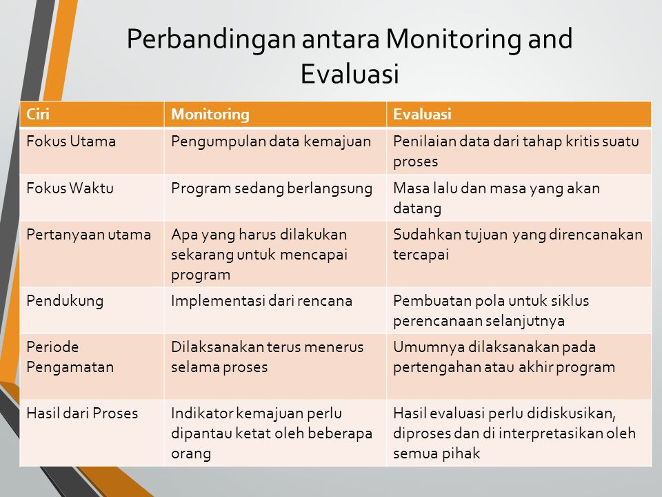 Perbandingan antara Monitoring and Evaluasi