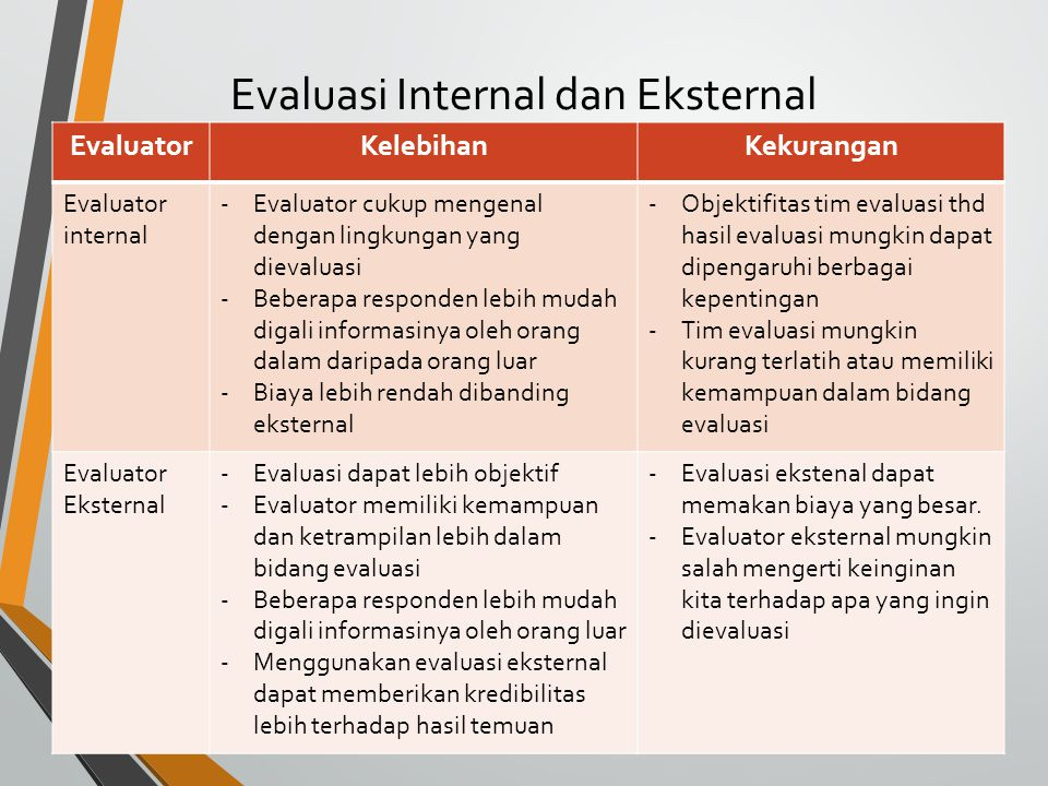 Evaluasi Internal dan Eksternal
