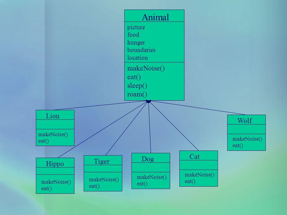 Animal makeNoise() eat() sleep() roam() Lion Wolf Cat Dog Tiger Hippo
