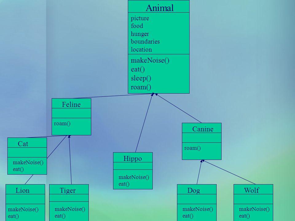 Animal makeNoise() eat() sleep() roam() Feline Canine Cat Hippo Lion