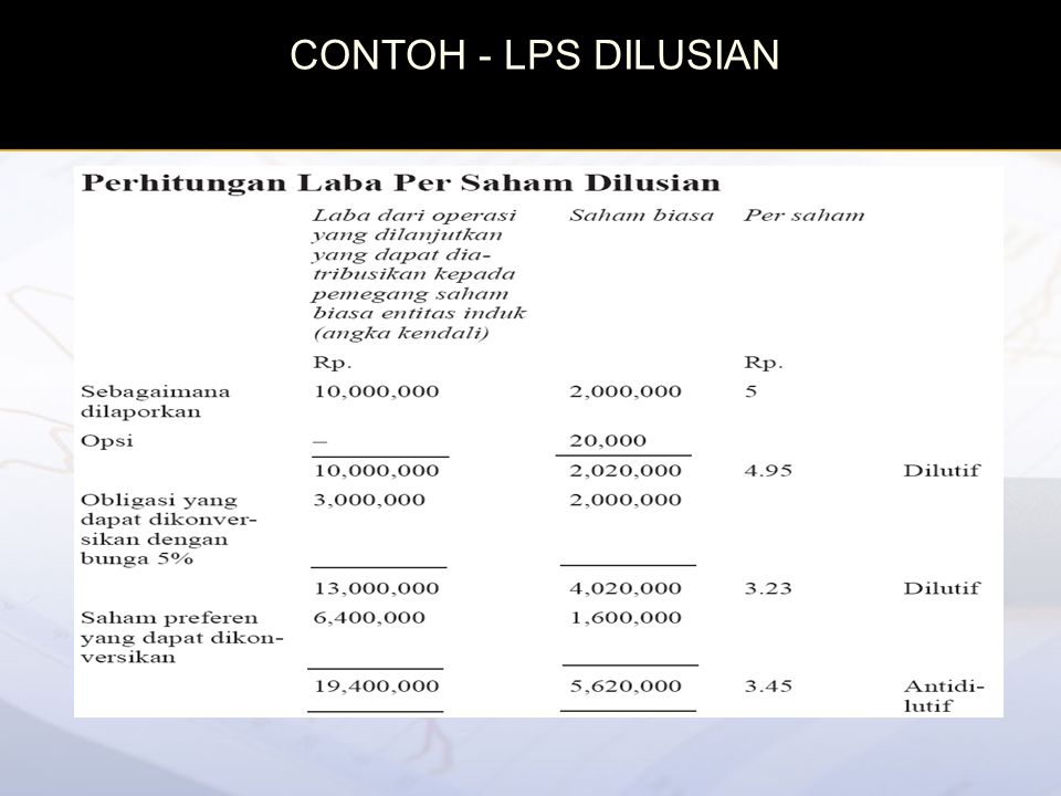 CONTOH - LPS DILUSIAN