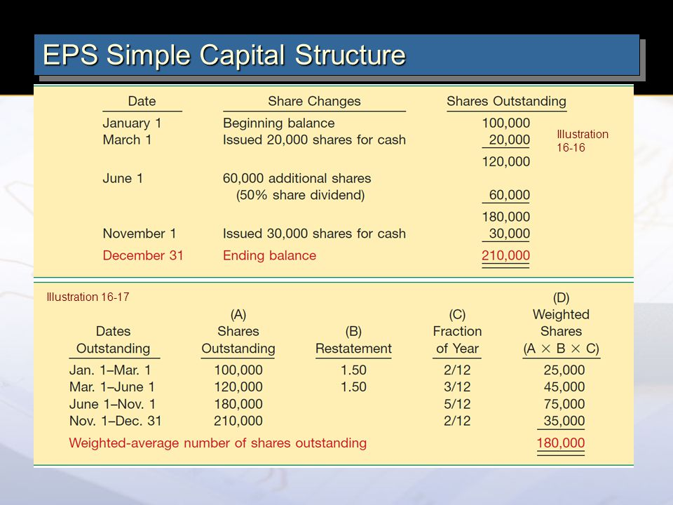 EPS Simple Capital Structure