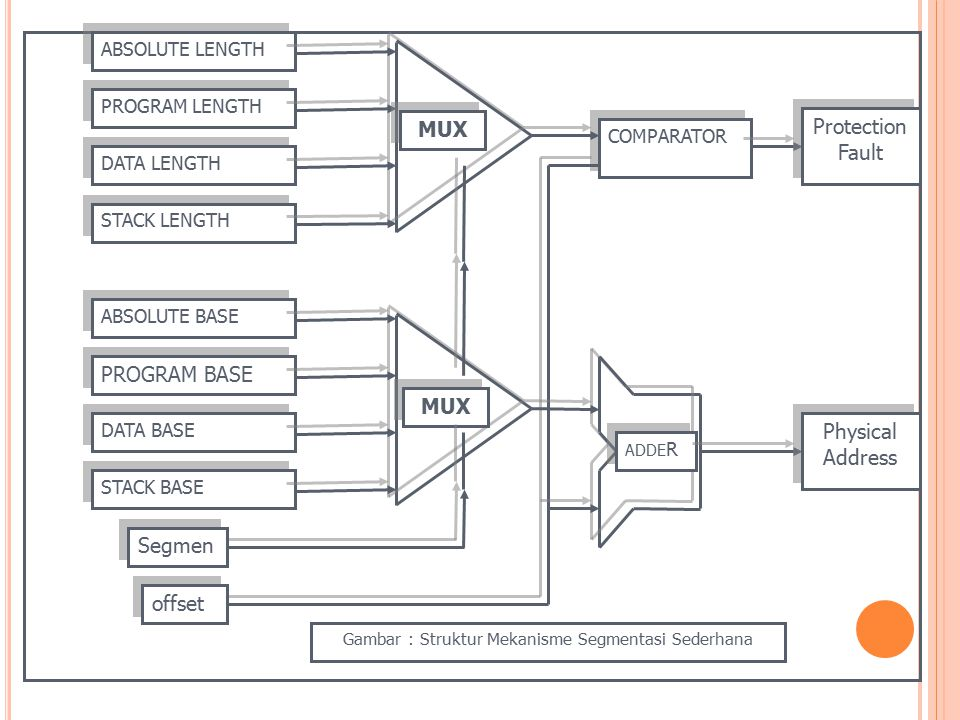 Gambar : Struktur Mekanisme Segmentasi Sederhana