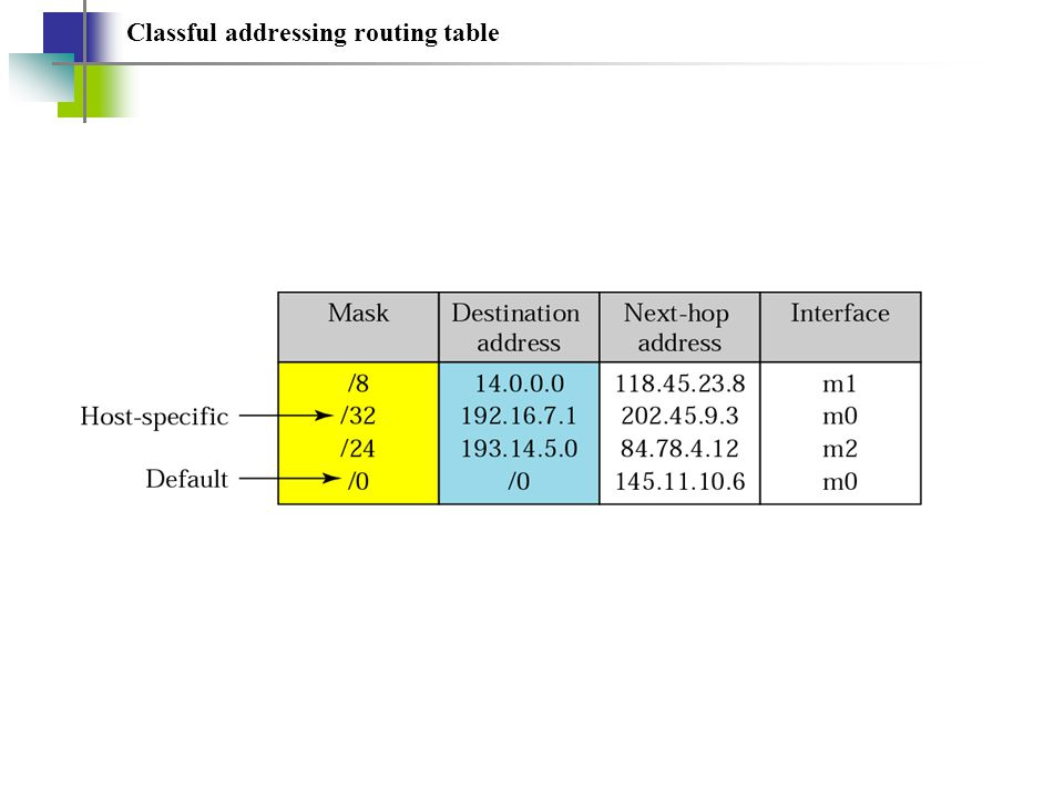 Classful addressing routing table