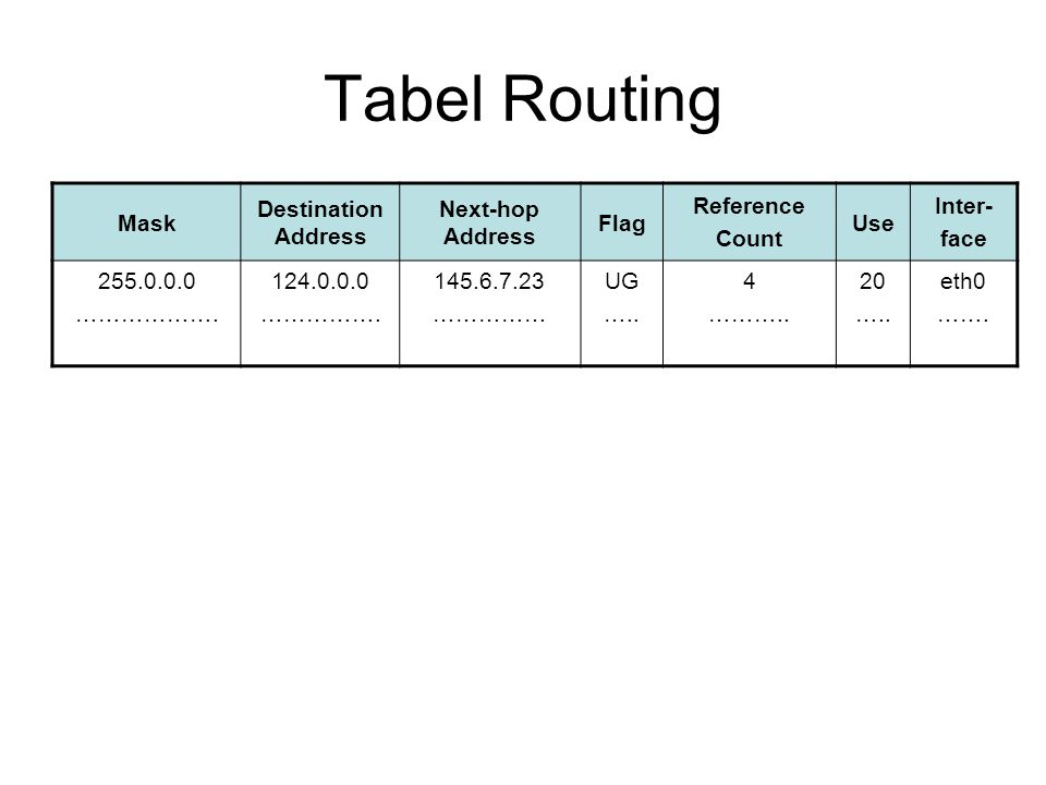 Tabel Routing Mask Destination Address Next-hop Address Flag Reference