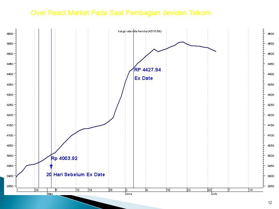 Over React Market Pada Saat Pembagian deviden Telkom
