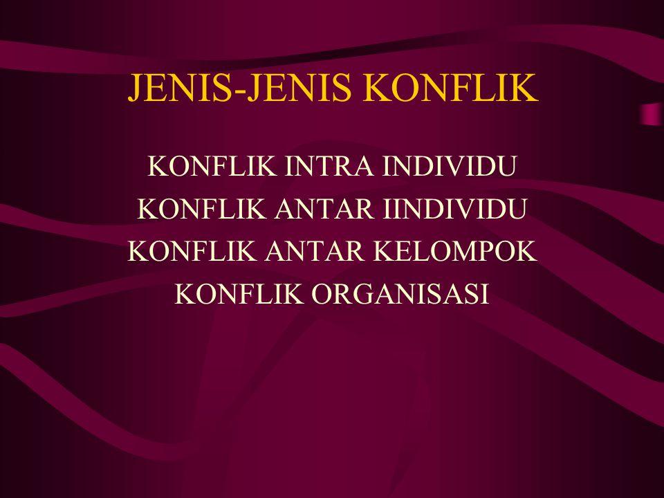 JENIS-JENIS KONFLIK KONFLIK INTRA INDIVIDU KONFLIK ANTAR IINDIVIDU