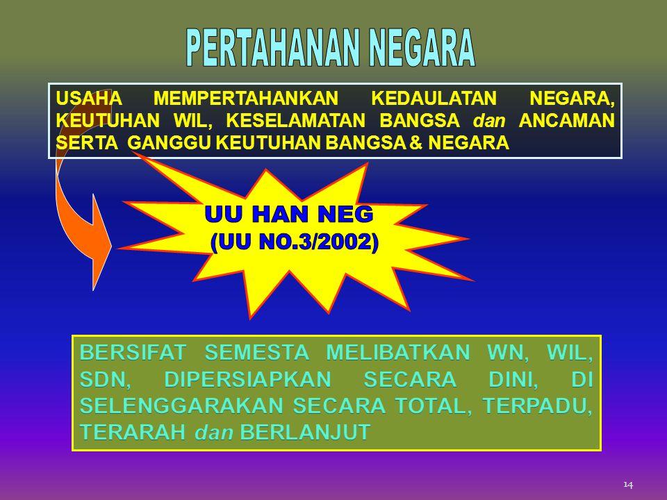 PERTAHANAN NEGARA UU HAN NEG (UU NO.3/2002)
