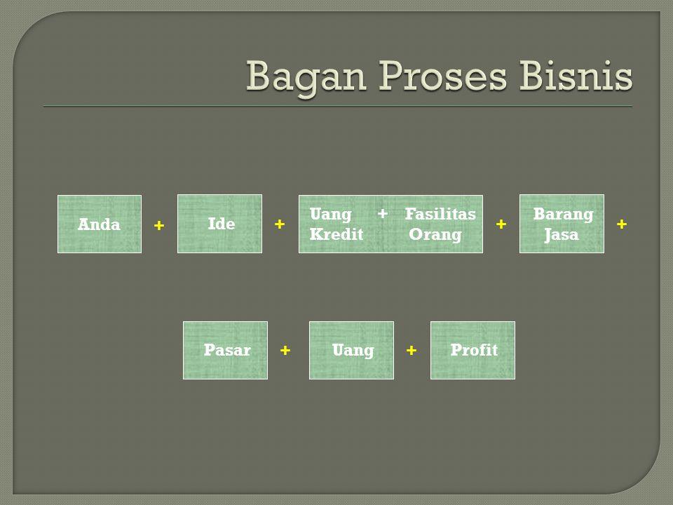 Bagan Proses Bisnis Anda Ide Uang + Fasilitas Kredit Orang Barang Jasa