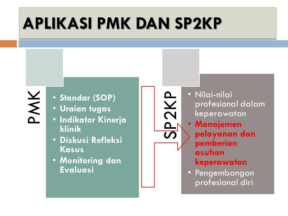 PMK SP2KP APLIKASI PMK DAN SP2KP Standar (SOP) Uraian tugas