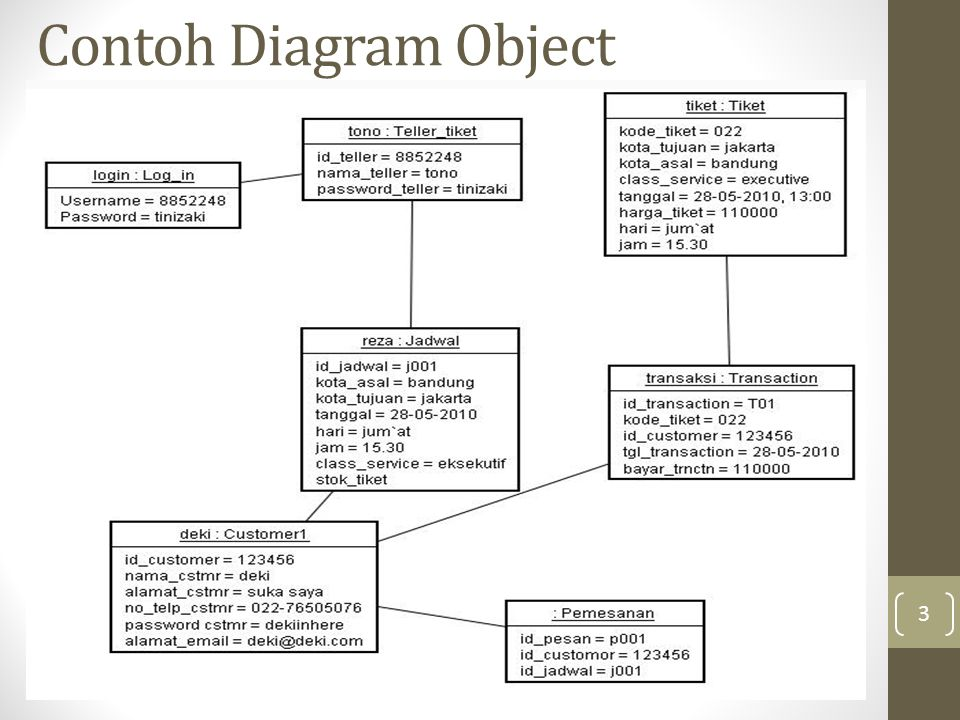 Contoh Diagram Object