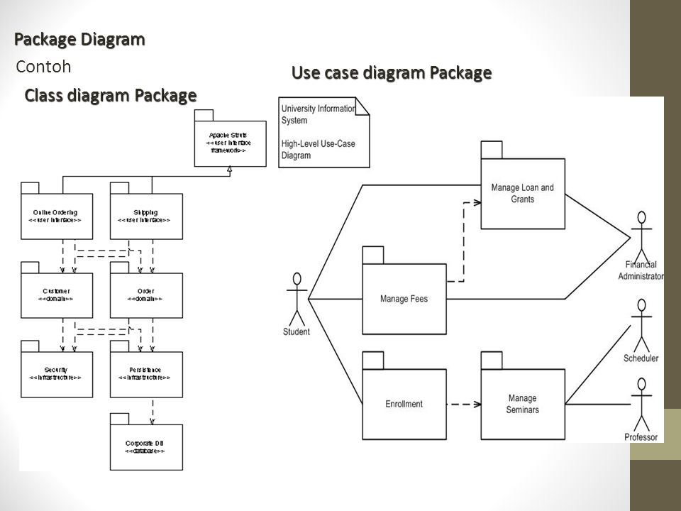 Package Diagram Contoh Use case diagram Package Class diagram Package