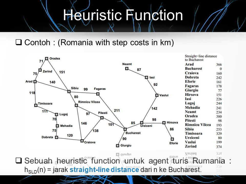 Heuristic Function Contoh : (Romania with step costs in km)