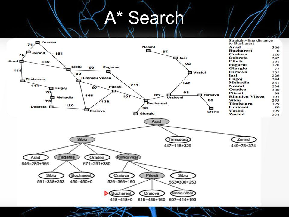 A* Search Prinsip A* search : Hindari node yang berada di path yang mahal . Evaluation function f(n) = g(n) + h(n) :