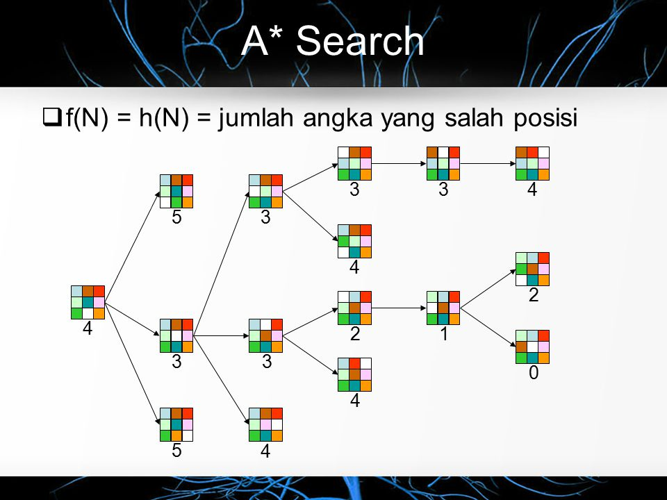 A* Search f(N) = h(N) = jumlah angka yang salah posisi 3 4 3 4 5 3 3 4
