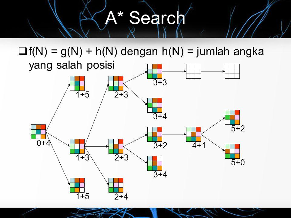 A* Search f(N) = g(N) + h(N) dengan h(N) = jumlah angka yang salah posisi. 3+3. 3+4. 1+5. 1+3.