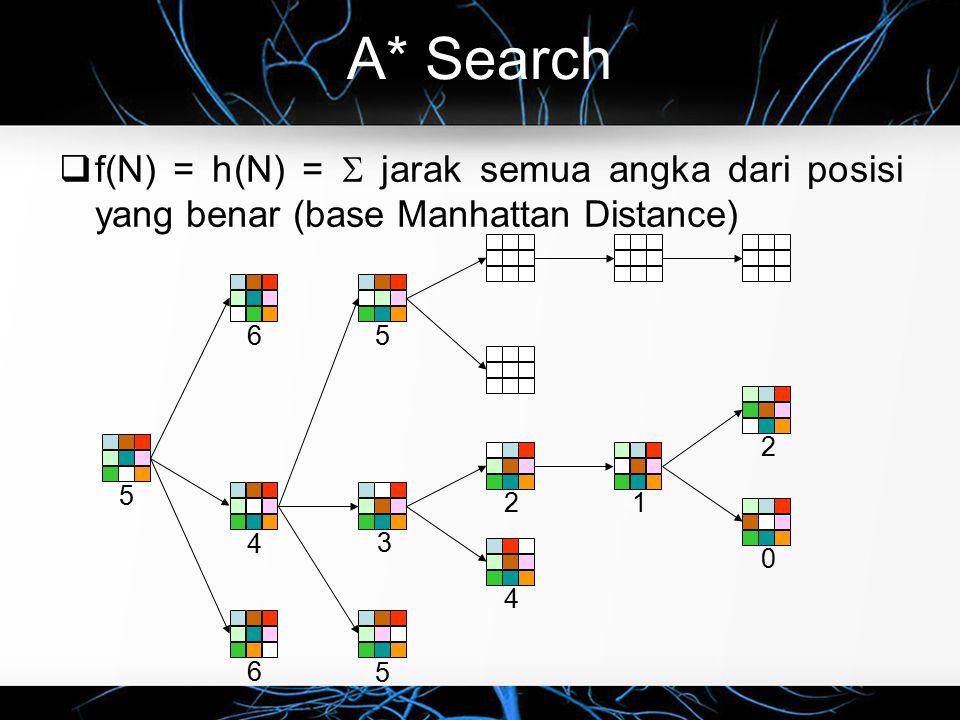 A* Search f(N) = h(N) =  jarak semua angka dari posisi yang benar (base Manhattan Distance) 6. 4.