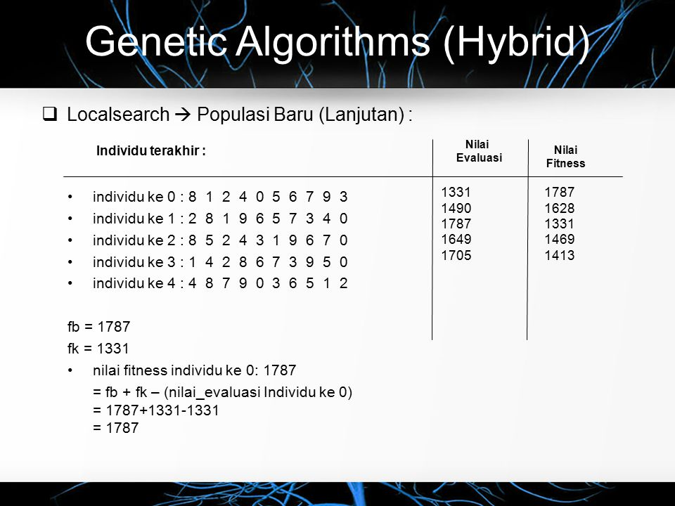 Genetic Algorithms (Hybrid)
