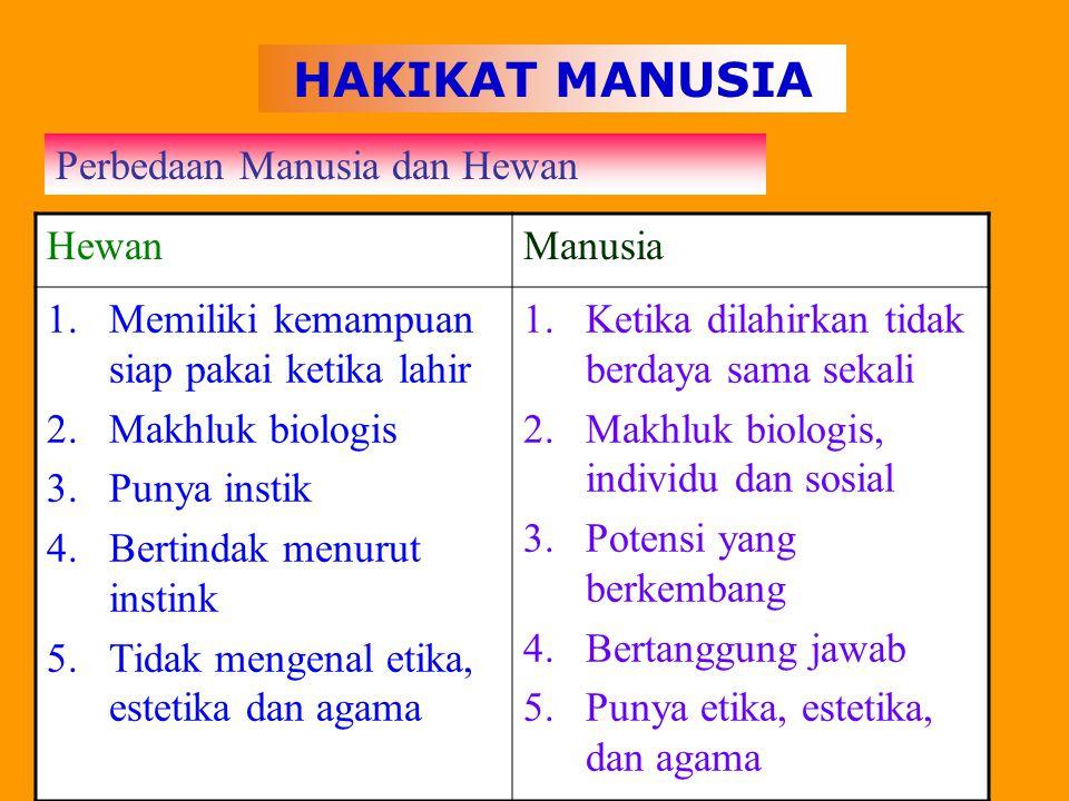 HAKIKAT MANUSIA Perbedaan Manusia dan Hewan Hewan Manusia