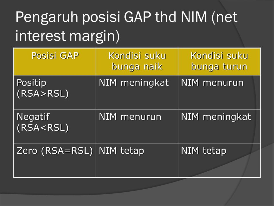 Pengaruh posisi GAP thd NIM (net interest margin)