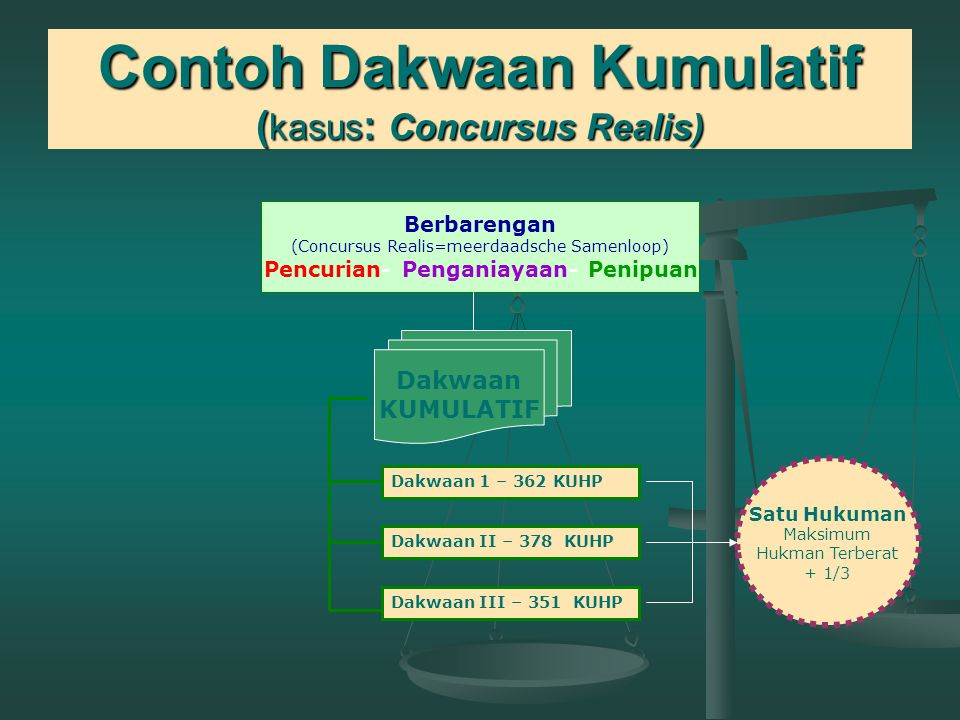 Contoh Dakwaan Kumulatif (kasus: Concursus Realis)