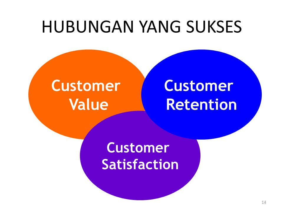 HUBUNGAN YANG SUKSES Customer Value Customer Retention Customer