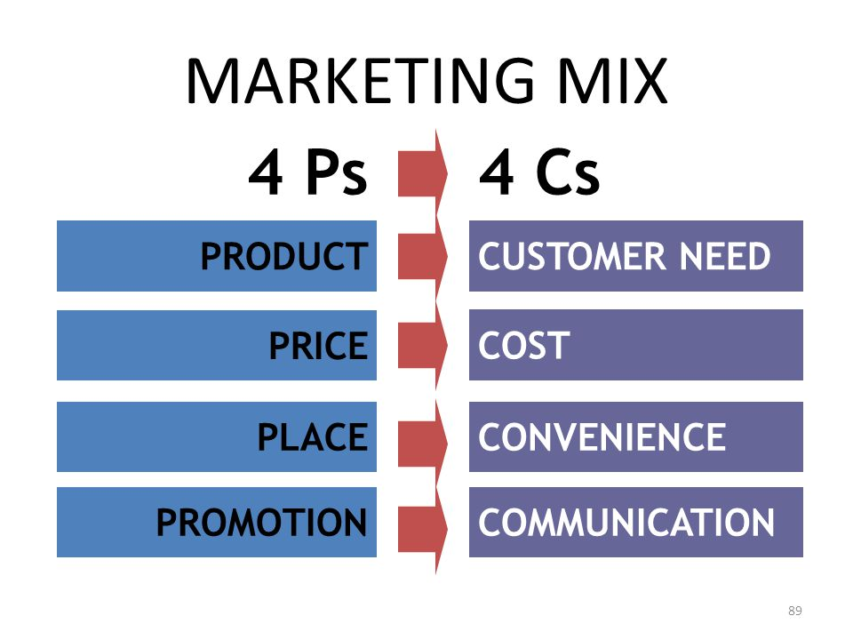 MARKETING MIX 4 Ps 4 Cs PRODUCT CUSTOMER NEED PRICE COST PLACE